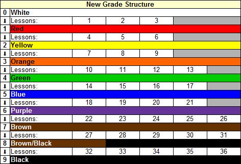 New Grade System